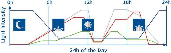 Helialux Smartcontrol 24u tijdsprogramma