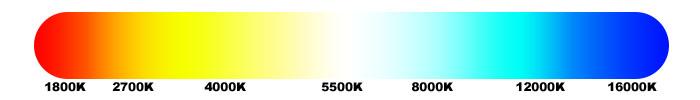 Kleurwaarde van verlichting
